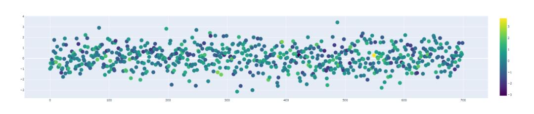 Python 可视化神器Plotly详解