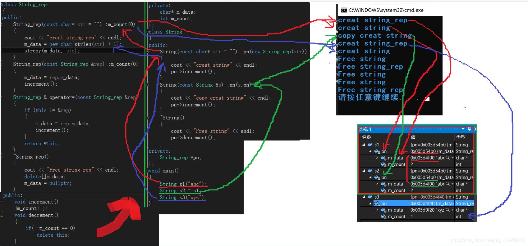 C++深浅拷贝和写时拷贝图文详解