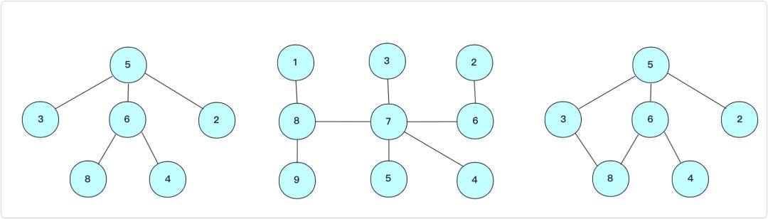 详解Java实现数据结构之并查集