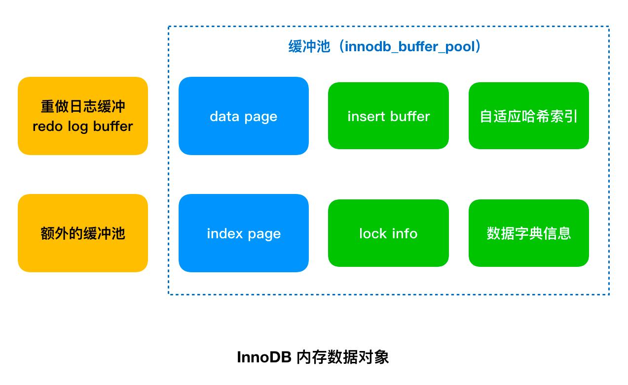 详解MySQL中的缓冲池(buffer pool)