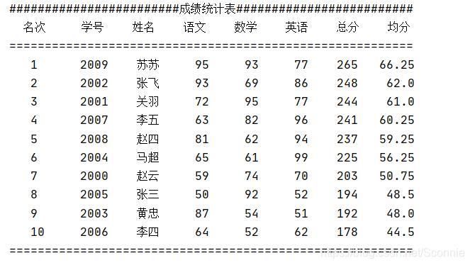 python随机打印成绩排名表